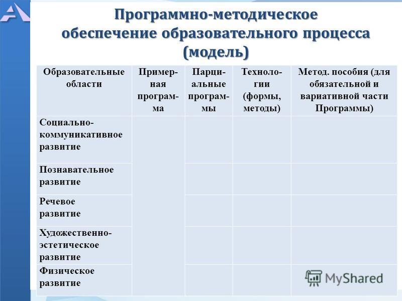 Программно-методическое обеспечение образовательного процесса (модель) Образовательные области Пример- ная програм- ма Парци- альные програм- мы Техноло- гии (формы, методы) Метод. пособия (для обязательной и вариативной части Программы) Социально- к