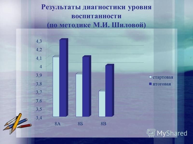 Результаты диагностики уровня воспитанности (по методике М.И. Шиловой)