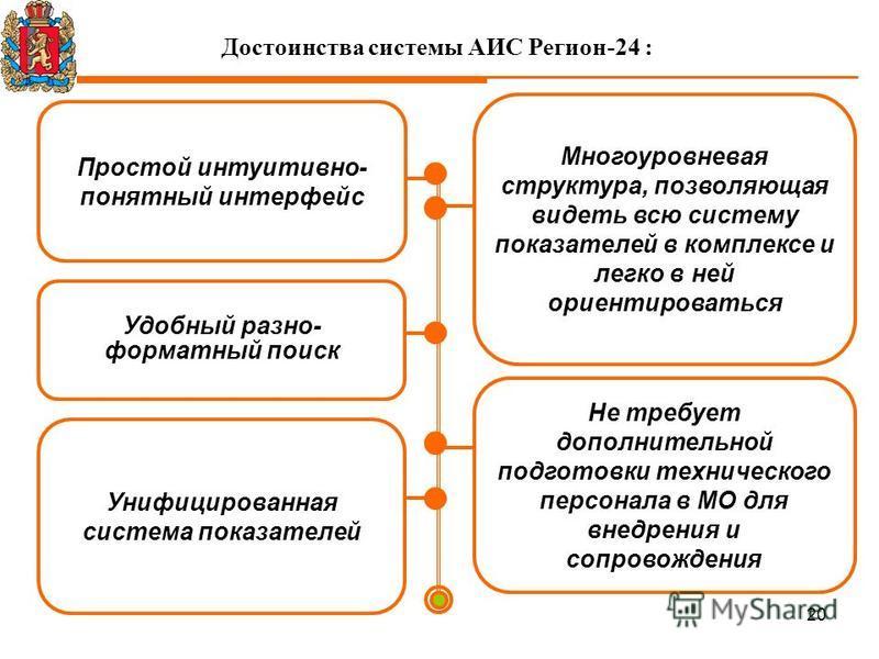 20 Достоинства системы АИС Регион-24 : Простой интуитивно- понятный интерфейс Удобный разно- форматный поиск Не требует дополнительной подготовки технического персонала в МО для внедрения и сопровождения Унифицированная система показателей Многоуровн