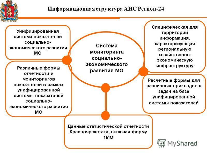 3 Информационная структура АИС Регион-24 Различные формы отчетности и мониторингов показателей в рамках унифицированной системы показателей социально- экономического развития МО Расчетные формы для различных прикладных задач на базе унифицированной с