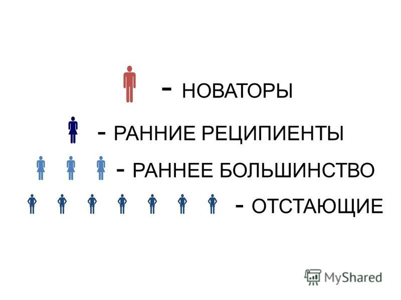 - НОВАТОРЫ - РАННИЕ РЕЦИПИЕНТЫ - РАННЕЕ БОЛЬШИНСТВО - ОТСТАЮЩИЕ