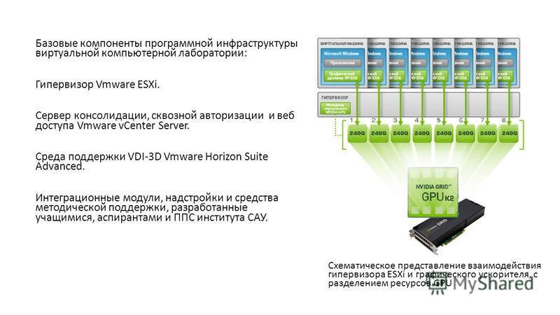 Базовые компоненты программной инфраструктуры виртуальной компьютерной лаборатории: Гипервизор Vmware ESXi. Сервер консолидации, сквозной авторизации и веб доступа Vmware vCenter Server. Среда поддержки VDI-3D Vmware Horizon Suite Advanced. Интеграци