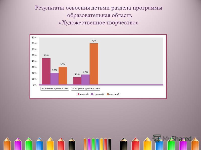 Результаты освоения детьми раздела программы образовательная область « Художественное творчество»