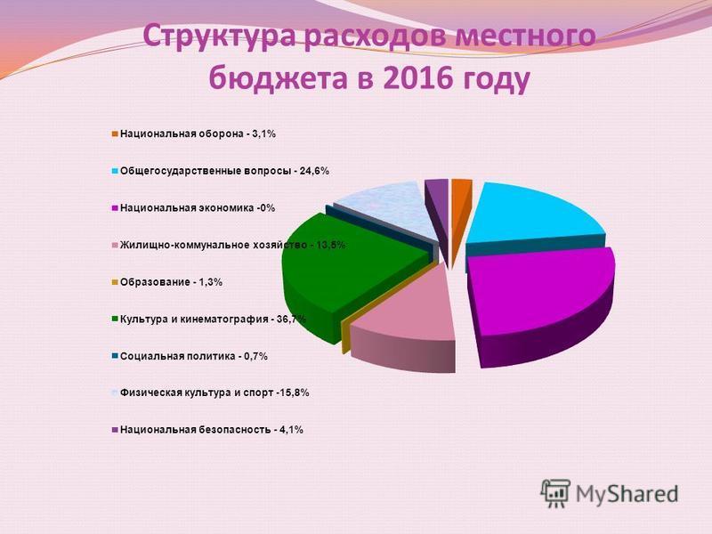 Структура расходов местного бюджета в 2016 году