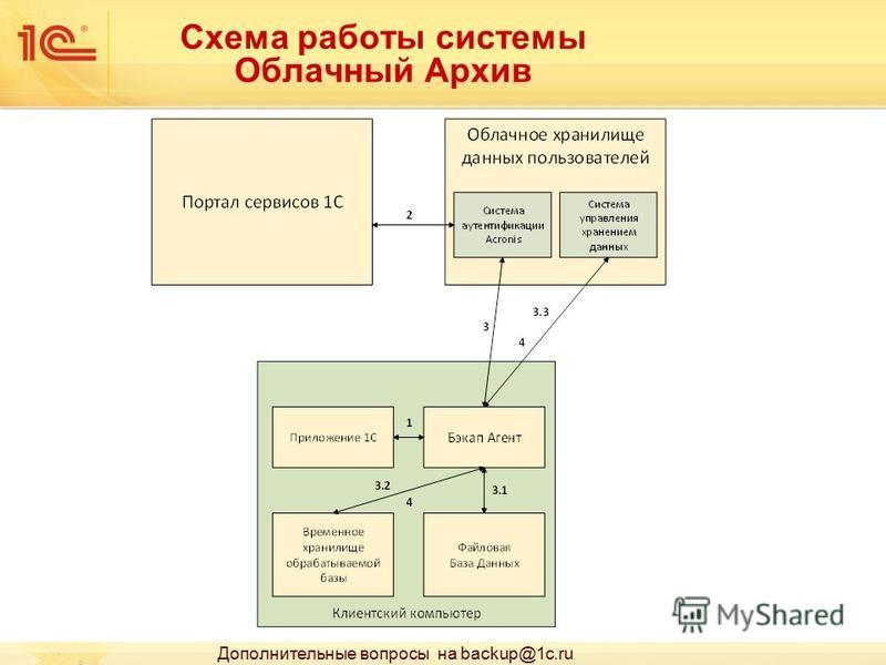 Схема работы системы Облачный Архив Дополнительные вопросы на backup@1c.ru