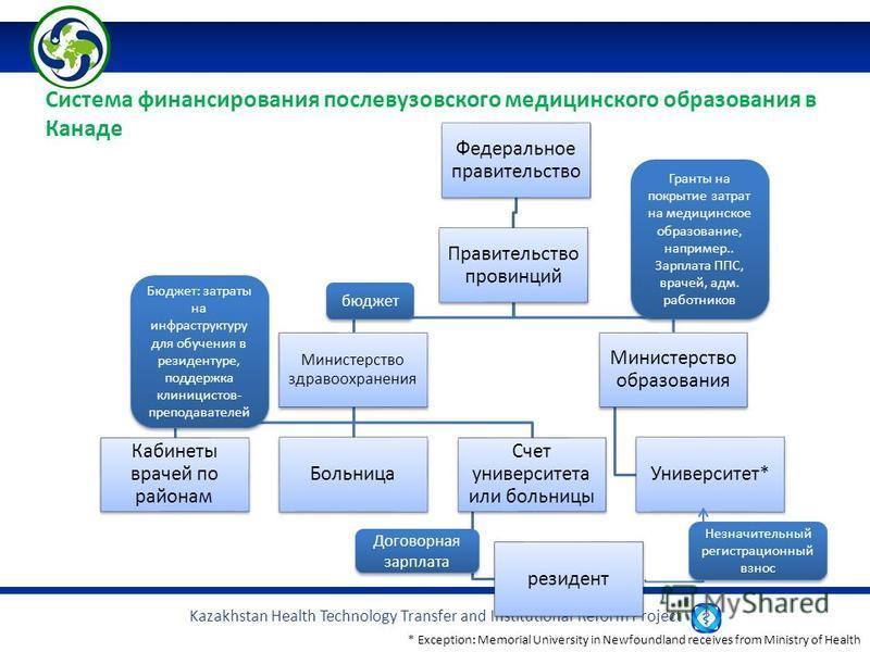 Kazakhstan Health Technology Transfer and Institutional Reform Project Федеральное правительство Правительство провинций Министерство здравоохранения Кабинеты врачей по районам Больница Счет университета или больницы резидент Министерство образования