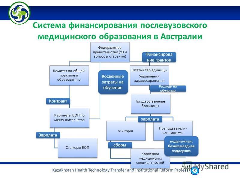 Kazakhstan Health Technology Transfer and Institutional Reform Project Федеральное правительство (УЗ и вопросы старения) Комитет по общей практике и образованию Кабинеты ВОП по месту жительства Стажеры ВОП Штаты/ тер.единицы Управления здравоохранени