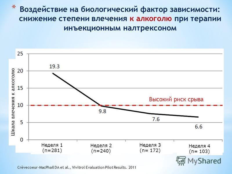 * Воздействие на биологический фактор зависимости: снижение степени влечения к алкоголю при терапии инъекционным налтрексоном Шкала влечения к алкоголю Высокий риск срыва Неделя 1 (n=281) Неделя 2 (n=240) Неделя 3 (n= 172) Неделя 4 (n= 103) Crèvecoeu