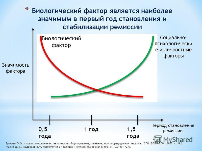 * Биологический фактор является наиболее значимым в первый год становления и стабилизации ремиссии Значимость фактора Биологический фактор Социально- психологически е и личностные факторы Период становления ремиссии Ерышев О.Ф. и соавт. Алкогольная з