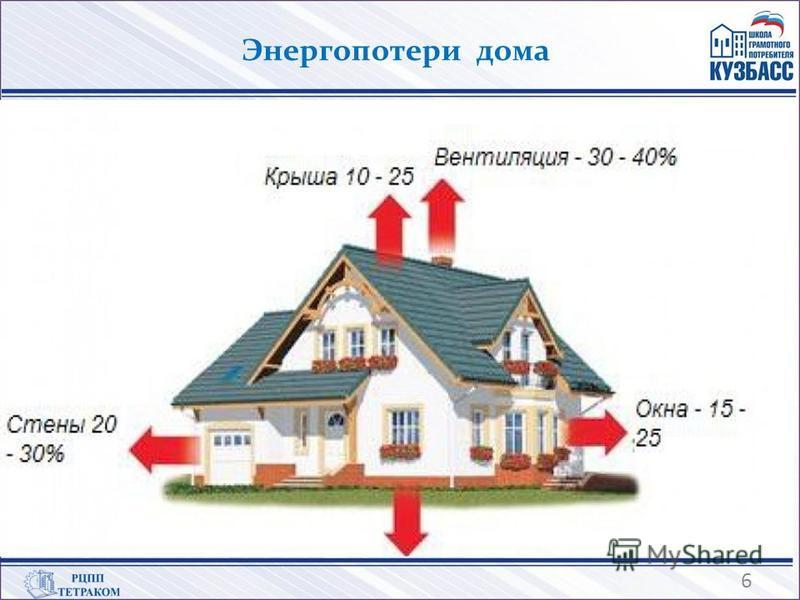Энергопотери дома 6
