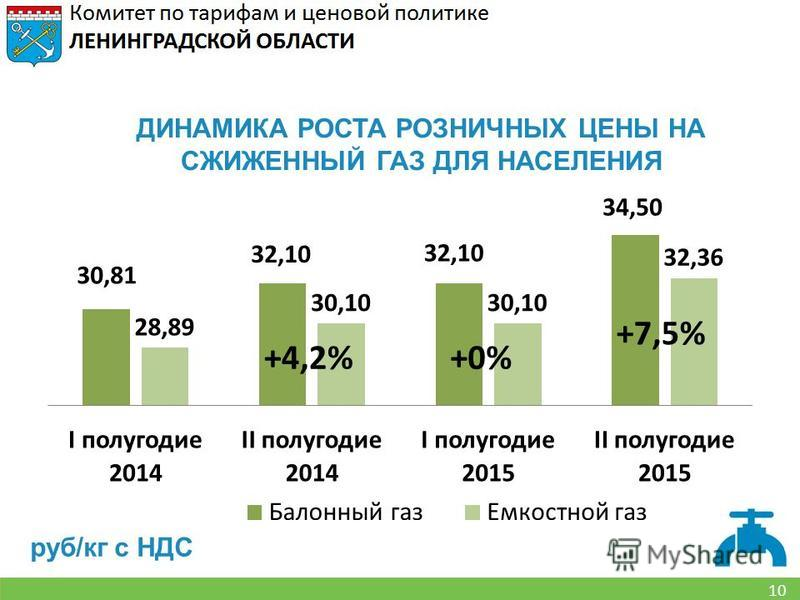 10 ДИНАМИКА РОСТА РОЗНИЧНЫХ ЦЕНЫ НА СЖИЖЕННЫЙ ГАЗ ДЛЯ НАСЕЛЕНИЯ руб/кг с НДС +0%+4,2% +7,5%