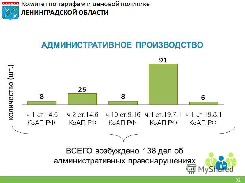 32 АДМИНИСТРАТИВНОЕ ПРОИЗВОДСТВО ВСЕГО возбуждено 138 дел об административных правонарушениях количество (шт.)