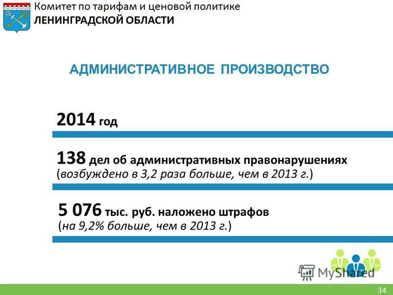 34 2014 год 138 дел об административных правонарушениях (возбуждено в 3,2 раза больше, чем в 2013 г.) 5 076 тыс. руб. наложено штрафов (на 9,2% больше, чем в 2013 г.) АДМИНИСТРАТИВНОЕ ПРОИЗВОДСТВО