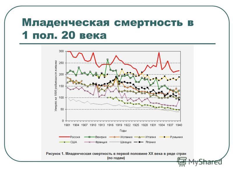Младенческая смертность в 1 пол. 20 века