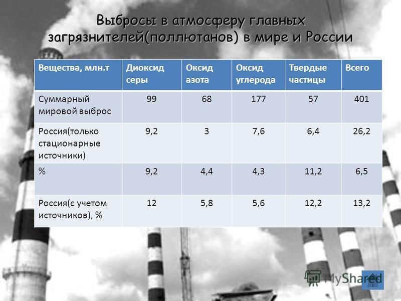 Выбросы в атмосферу главных загрязнителей(поллютанов) в мире и России Вещества, млн.т Диоксид серы Оксид азота Оксид углерода Твердые частицы Всего Суммарный мировой выброс 996817757401 Россия(только стационарные источники) 9,237,66,426,2 %9,24,44,31