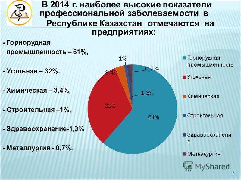В 2014 г. наиболее высокие показатели профессиональной заболеваемости в Республике Казахстан отмечаются на предприятиях: - Горнорудная промышленность – 61%, - Угольная – 32%, - Химическая – 3,4%, - Строительная –1%, - Здравоохранение-1,3% - Металлург