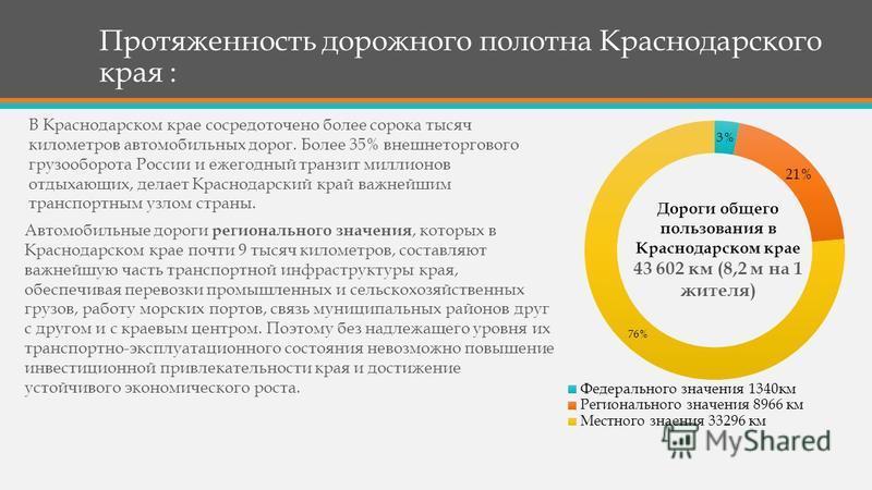 Дороги общего пользования в Краснодарском крае 43 602 км (8,2 м на 1 жителя) Протяженность дорожного полотна Краснодарского края : В Краснодарском крае сосредоточено более сорока тысяч километров автомобильных дорог. Более 35% внешнеторгового грузооб