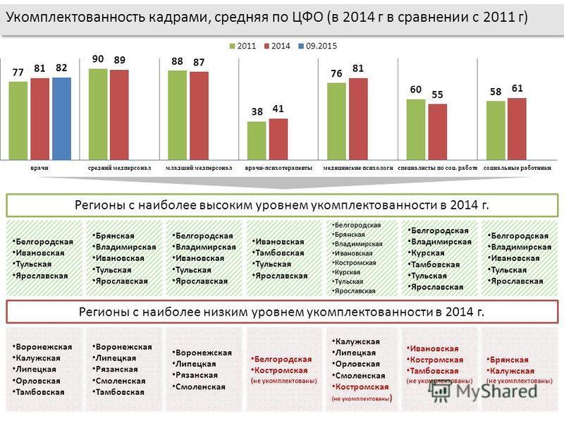 Укомплектованность кадрами, средняя по ЦФО (в 2014 г в сравнении с 2011 г) Регионы с наиболее высоким уровнем укомплектованности в 2014 г. Регионы с наиболее низким уровнем укомплектованности в 2014 г. Белгородская Ивановская Тульская Ярославская Вор
