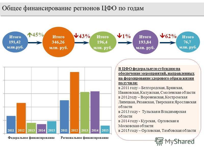 Общее финансирование регионов ЦФО по годам Итого 191,42 млн.руб. Итого 346,26 млн. руб. 43% Итого 196,4 млн. руб. Итого 193,84 млн. руб. 45% 1% В ЦФО федеральную субсидию на обеспечение мероприятий, направленных на формирование здорового образа жизни