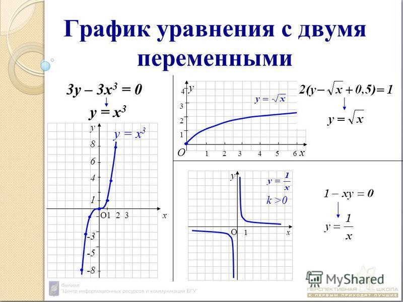 График уравнения с двумя переменными 3 у – 3 х 3 = 0 у = х 3 О 1 2 3 4 5 6 х у 1 2 3 4 k >0 О 1 х у О1 2 3 х у 8 6 4 1 -3 -5 -8 у = x 3