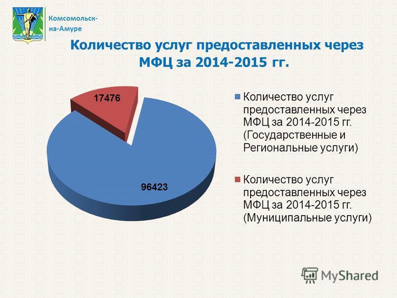 Количество услуг предоставленных через МФЦ за 2014-2015 гг.