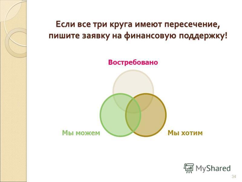 Если все три круга имеют пересечение, пишите заявку на финансовую поддержку ! Востребовано Мы хотим Мы можем 34