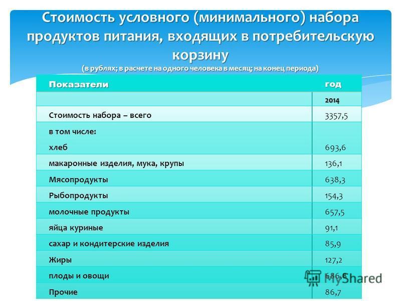 Стоимость условного (минимального) набора продуктов питания, входящих в потребительскую корзину (в рублях; в расчете на одного человека в месяц; на конец периода) Показателигод 2014 Стоимость набора – всего 3357,5 в том числе: хлеб 693,6 макаронные и