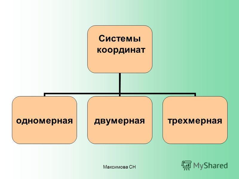 Максимова СН Системы координат одномернаядвумернаятрехмерная