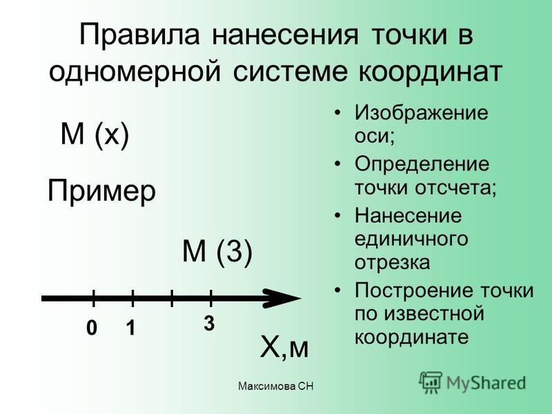Максимова СН Правила нанесения точки в одномерной системе координат Изображение оси; Определение точки отсчета; Нанесение единичного отрезка Построение точки по известной координате 01 3 Х,м М (х) М (3) Пример