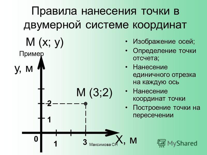 Максимова СН Правила нанесения точки в двумерной системе координат Изображение осей; Определение точки отсчета; Нанесение единичного отрезка на каждую ось Нанесение координат точки Построение точки на пересечении Х, м М (х; у) 0 1 3 М (3;2) Пример 1