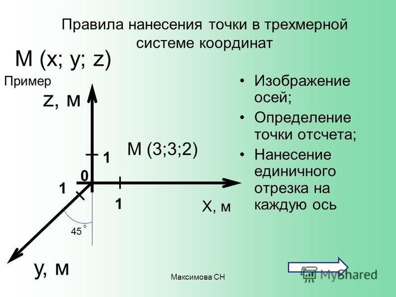 Максимова СН Правила нанесения точки в трехмерной системе координат Изображение осей; Определение точки отсчета; Нанесение единичного отрезка на каждую ось Х, м М (х; у; z) М (3;3;2) Пример у, м z, м 1 1 1 0 45 о