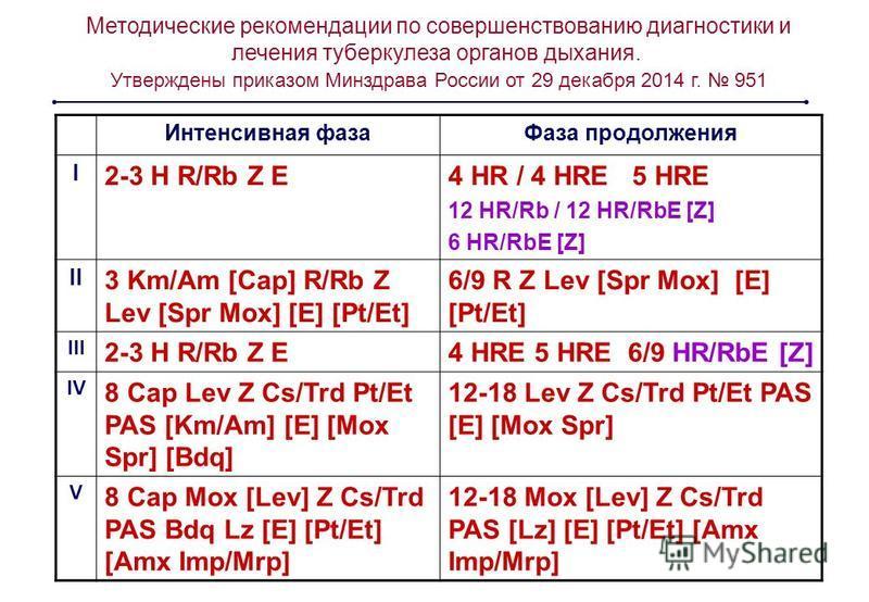 Интенсивная фаза Фаза продолжения I 2-3 H R/Rb Z E4 HR / 4 HRE 5 HRE 12 HR/Rb / 12 HR/RbE [Z] 6 HR/RbE [Z] II 3 Km/Am [Cap] R/Rb Z Lev [Spr Mox] [E] [Pt/Et] 6/9 R Z Lev [Spr Mox] [E] [Pt/Et] III 2-3 H R/Rb Z E4 HRE 5 HRE 6/9 HR/RbE [Z] IV 8 Cap Lev Z