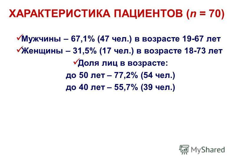 ХАРАКТЕРИСТИКА ПАЦИЕНТОВ (n = 70) Мужчины – 67,1% (47 чел.) в возрасте 19-67 лет Женщины – 31,5% (17 чел.) в возрасте 18-73 лет Доля лиц в возрасте: до 50 лет – 77,2% (54 чел.) до 40 лет – 55,7% (39 чел.)