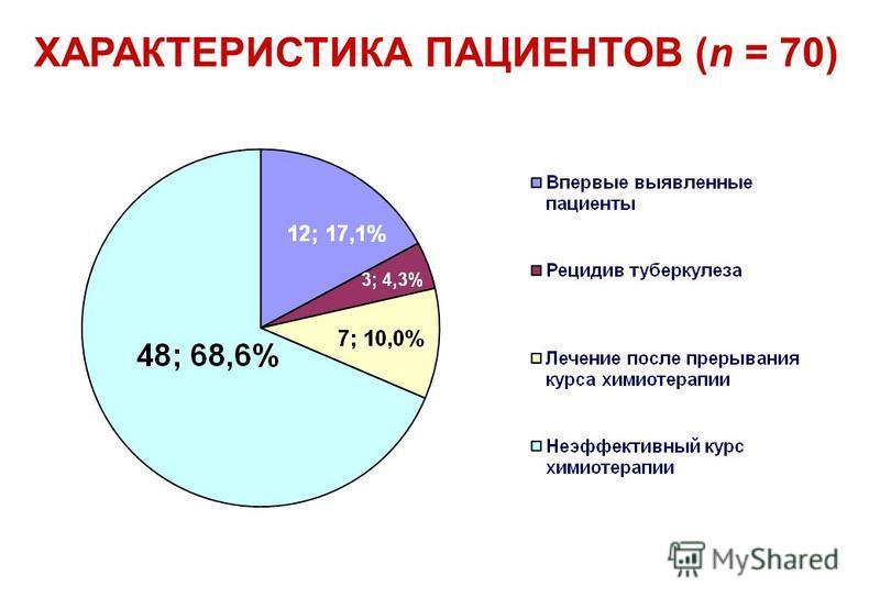 ХАРАКТЕРИСТИКА ПАЦИЕНТОВ (n = 70)