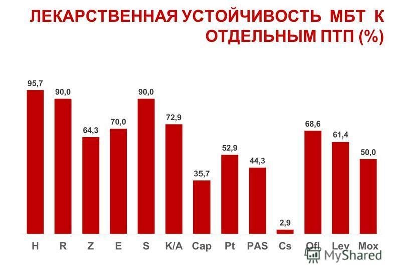 ЛЕКАРСТВЕННАЯ УСТОЙЧИВОСТЬ МБТ К ОТДЕЛЬНЫМ ПТП (%)