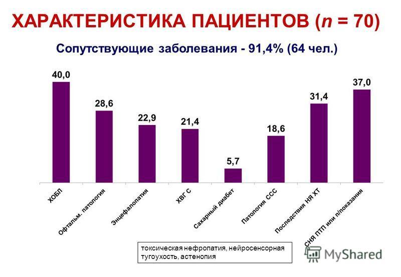 Сопутствующие заболевания - 91,4% (64 чел.) токсическая нефропатия, нейросенсорная тугоухость, астенопия ХАРАКТЕРИСТИКА ПАЦИЕНТОВ (n = 70)