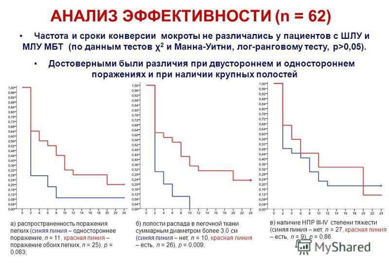 Частота и сроки конверсии мокроты не различались у пациентов с ШЛУ и МЛУ МБТ (по данным тестов χ 2 и Манна-Уитни, лог-ранговому тесту, р>0,05). Достоверными были различия при двустороннем и одностороннем поражениях и при наличии крупных полостей АНАЛ