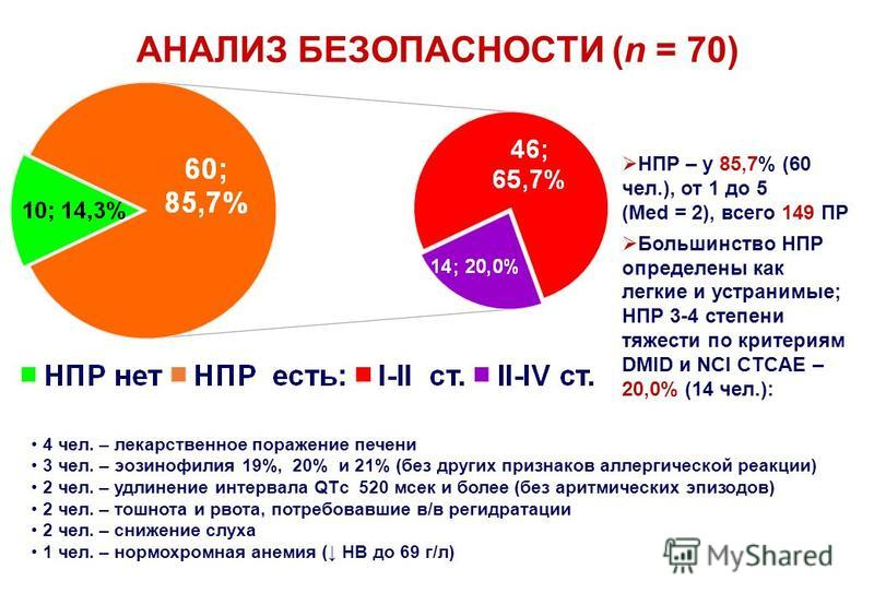 АНАЛИЗ БЕЗОПАСНОСТИ (n = 70) НПР – у 85,7% (60 чел.), от 1 до 5 (Med = 2), всего 149 ПР Большинство НПР определены как легкие и устранимые; НПР 3-4 степени тяжести по критериям DMID и NCI CTCAE – 20,0% (14 чел.): 4 чел. – лекарственное поражение пече