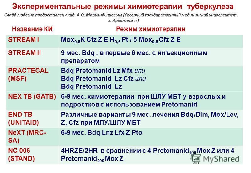 Название КИРежим химиотерапии STREAM IMox 0,8 K Cfz Z E H 0,6 Pt / 5 Mox 0,8 Cfz Z E STREAM II 9 мес. Bdq, в первые 6 мес. с инъекционным препаратом PRACTECAL (MSF) Вdq Pretomanid Lz Mfx или Bdq Pretomanid Lz Cfz или Bdq Pretomanid Lz NEX TB (GATB) 6