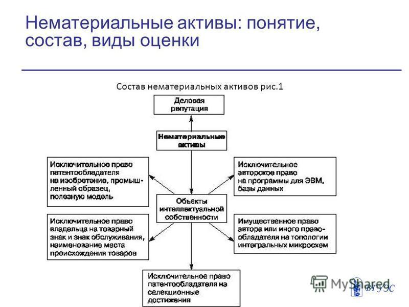 Нематериальные активы: понятие, состав, виды оценки Состав нематериальных активов рис.1