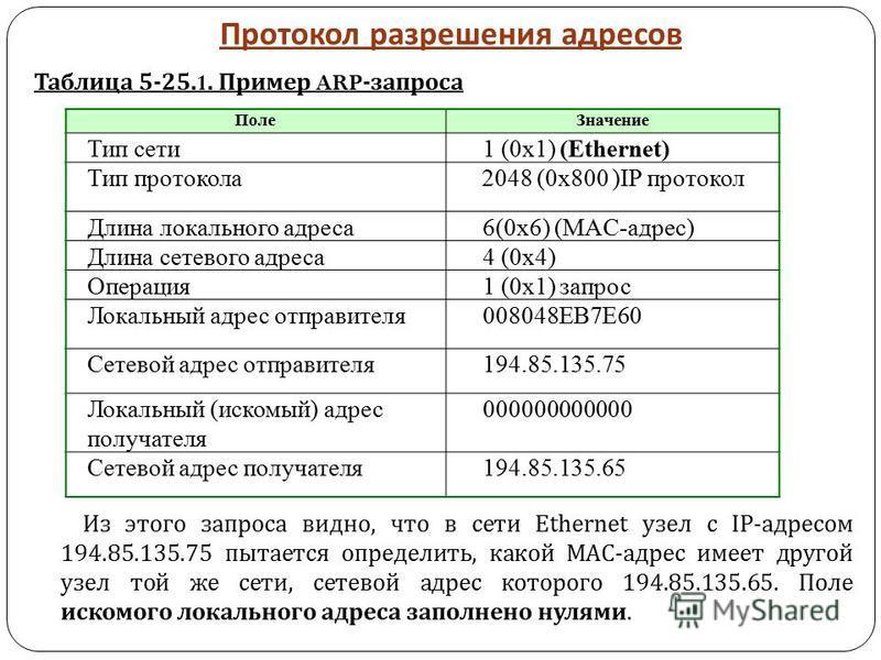 Протокол разрешения адресов Таблица 5-25.1. Пример ARP- запроса Из этого запроса видно, что в сети Ethernet узел с IP- адресом 194.85.135.75 пытается определить, какой МАС - адрес имеет другой узел той же сети, сетевой адрес которого 194.85.135.65. П