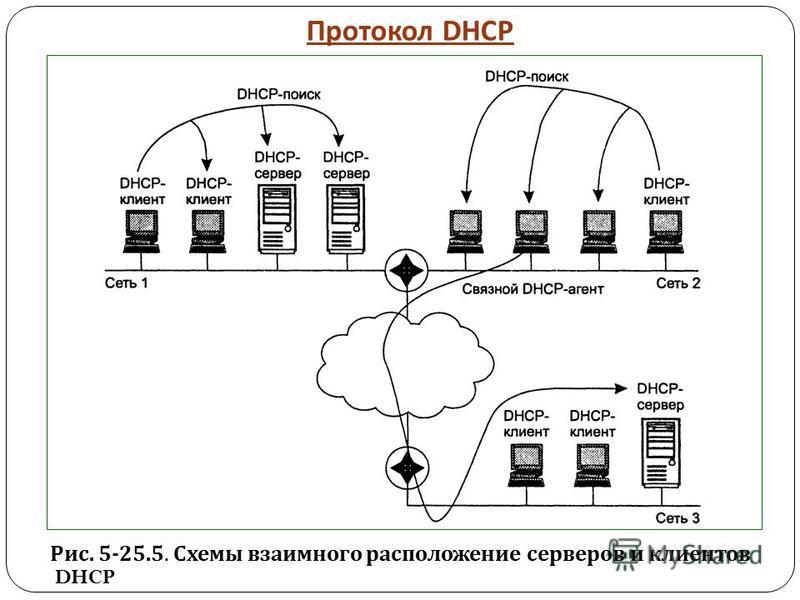 Протокол DHCP Рис. 5-25.5. Схемы взаимного расположение серверов и клиентов DHCP