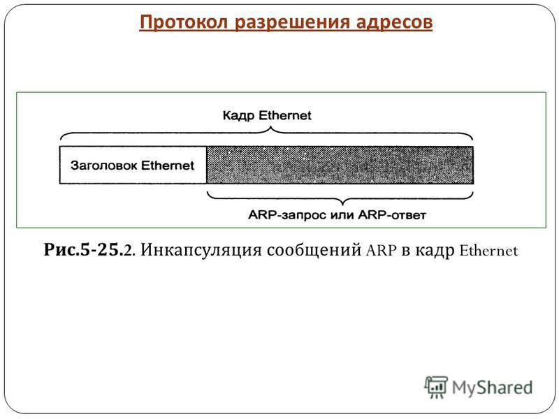 Протокол разрешения адресов Рис.5-25.2. Инкапсуляция сообщений ARP в кадр Ethernet