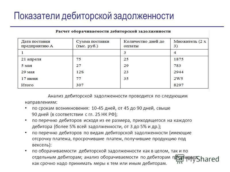 Анализ дебиторскойй задолженности проводится по следующим направлениям: по срокам возникновения: 10-45 дней, от 45 до 90 дней, свыше 90 дней (в соответствии с гл. 25 НК РФ); по перечню дебиторов исходя из ее размера, приходящегося на каждого дебитора