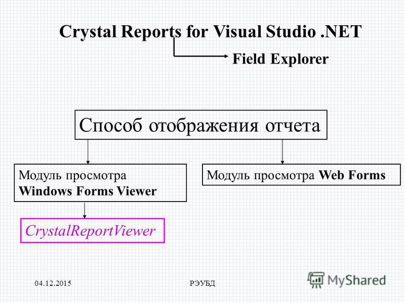 04.12.2015РЭУБД Crystal Reports for Visual Studio.NET Field Explorer Способ отображения отчета Модуль просмотра Windows Forms Viewer CrystalReportViewer Модуль просмотра Web Forms