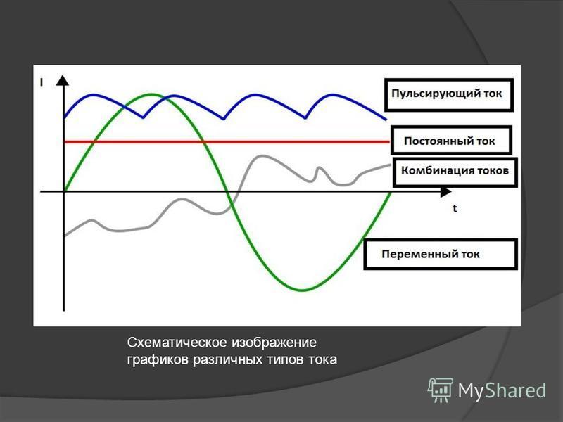 Схематическое изображение графиков различных типов тока