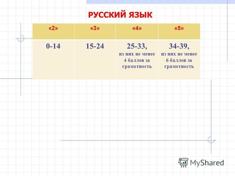 РУССКИЙ ЯЗЫК «2»«3»«4»«5» 0-1415-2425-33, из них не менее 4 баллов за грамотность 34-39, из них не менее 6 баллов за грамотность