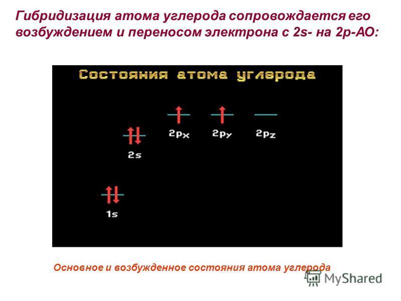 Основное и возбужденное состояния атома углерода Гибридизация атома углерода сопровождается его возбуждением и переносом электрона с 2s- на 2 р-АО: