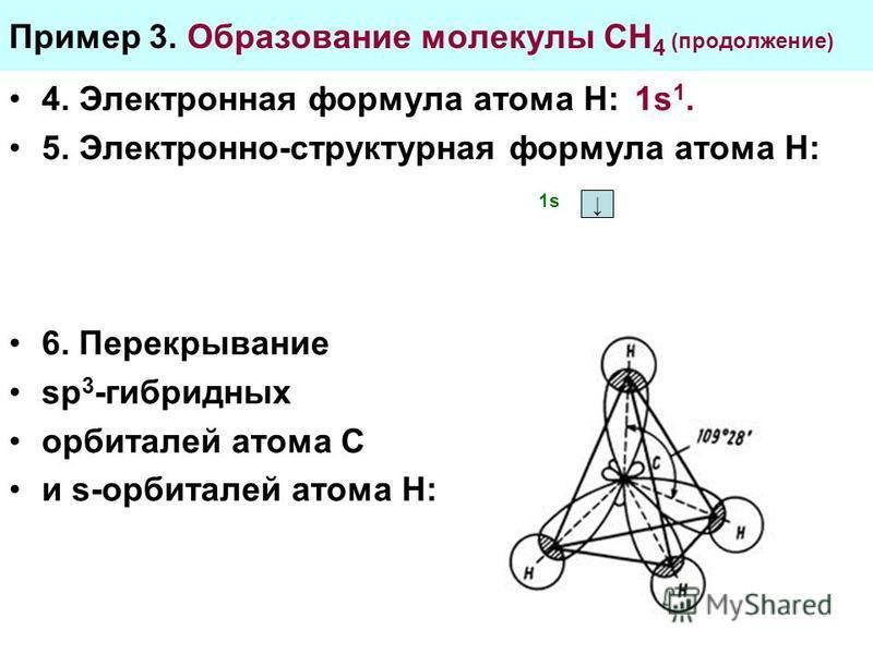 Пример 3. Образование молекулы СН 4 (продолжение) 4. Электронная формула атома Н: 1s 1. 5. Электронно-структурная формула атома Н: 6. Перекрывание sp 3 -гибридных орбиталей атома С и s-орбиталей атома Н: 1s