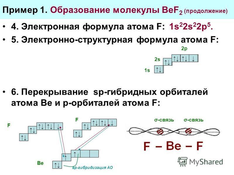 Пример 1. Образование молекулы BeF 2 (продолжение) 4. Электронная формула атома F: 1s 2 2s 2 2p 5. 5. Электронно-структурная формула атома F: 6. Перекрывание sp-гибридных орбиталей атома Ве и р-орбиталей атома F: 2p 2s 1s σ-связь F F sp-гибридизация